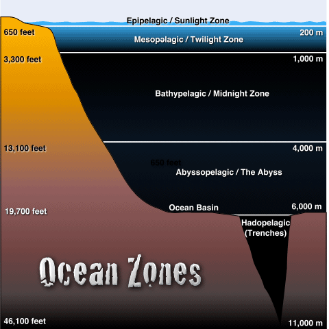 List and maps of Layers of the Ocean