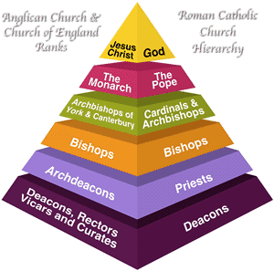 List of Catholic and Anglican titles
