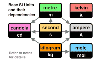 SI units of measurement chart