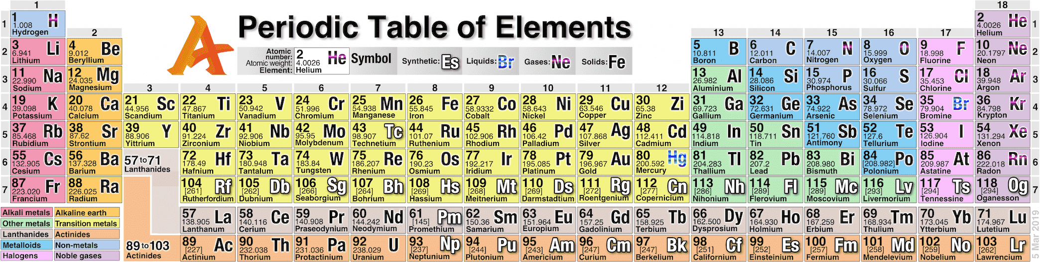 chemical elements periodic table