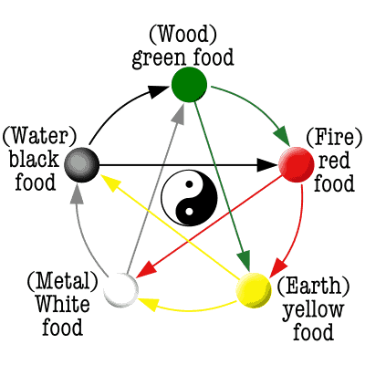5 elements cooking